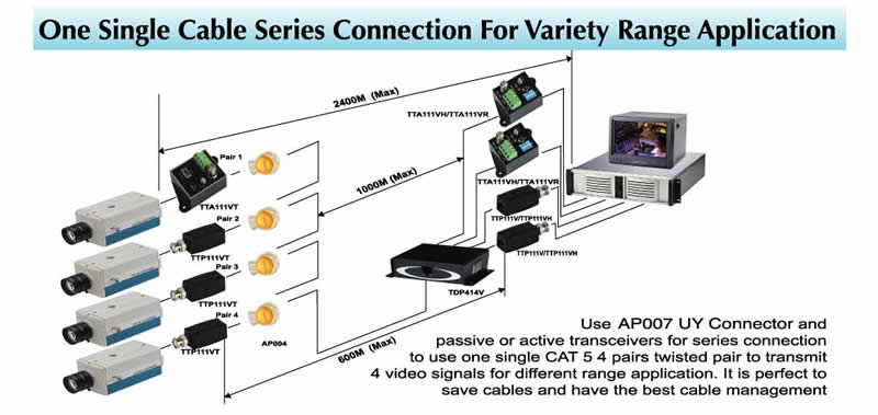 UTP CCTV Smart Cabling and Transmission Solutions - One Single Cable ...